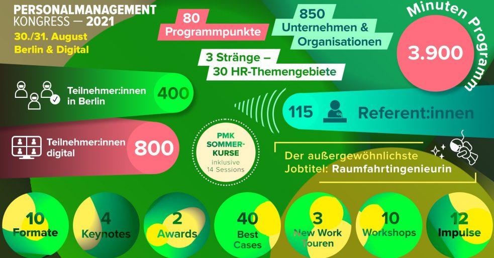 Infografik zum PMK2021